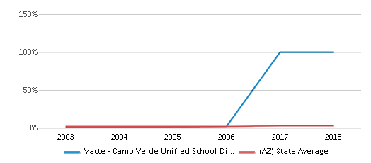 This chart display the percentage of Asian students in Vacte - Camp Verde Unified School District and the percentage of Asian public school students in Arizona by year, with the latest 2005-06 school year data.