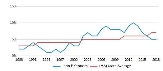 This chart display the percentage of Asian students in John F Kennedy and the percentage of Asian public school students in Massachusetts by year, with the latest 2017-18 school year data.