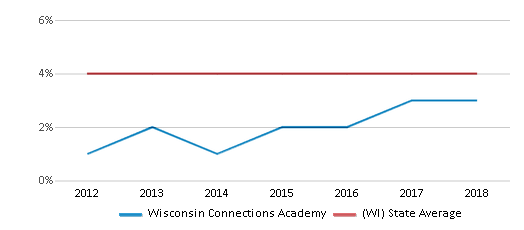 This chart display the percentage of Asian students in Wisconsin Connections Academy and the percentage of Asian public school students in Wisconsin by year, with the latest 2017-18 school year data.