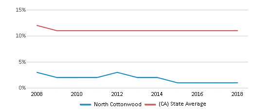 This chart display the percentage of Asian students in North Cottonwood and the percentage of Asian public school students in California by year, with the latest 2017-18 school year data.