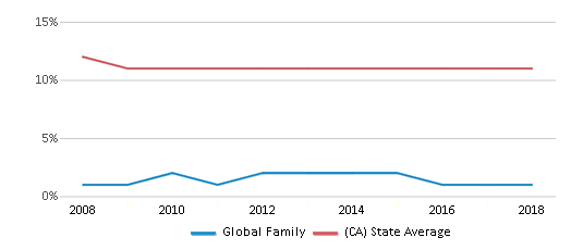 This chart display the percentage of Asian students in Global Family and the percentage of Asian public school students in California by year, with the latest 2017-18 school year data.