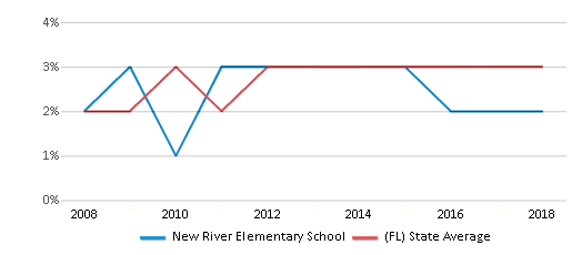 This chart display the percentage of Asian students in New River Elementary School and the percentage of Asian public school students in Florida by year, with the latest 2017-18 school year data.