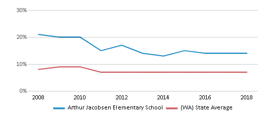 This chart display the percentage of Asian students in Arthur Jacobsen Elementary School and the percentage of Asian public school students in Washington by year, with the latest 2017-18 school year data.