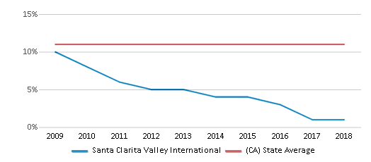 This chart display the percentage of Asian students in Santa Clarita Valley International and the percentage of Asian public school students in California by year, with the latest 2017-18 school year data.