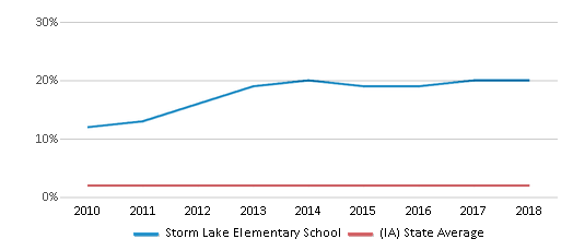 This chart display the percentage of Asian students in Storm Lake Elementary School and the percentage of Asian public school students in Iowa by year, with the latest 2017-18 school year data.
