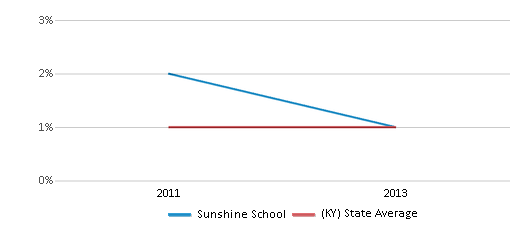 This chart display the percentage of Asian students in Sunshine School and the percentage of Asian public school students in Kentucky by year, with the latest 2012-13 school year data.