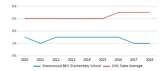This chart display the percentage of Asian students in Greenwood Mill Elementary School and the percentage of Asian public school students in Virginia by year, with the latest 2017-18 school year data.
