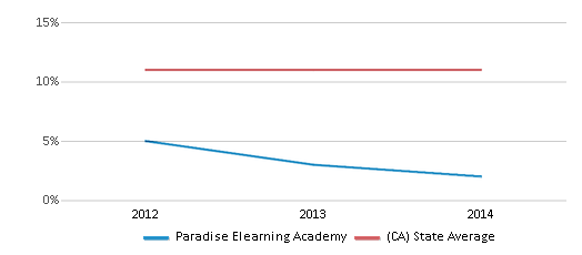 This chart display the percentage of Asian students in Paradise Elearning Academy and the percentage of Asian public school students in California by year, with the latest 2013-14 school year data.