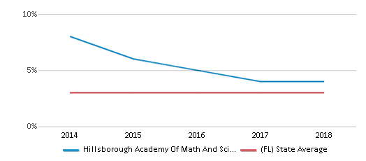 This chart display the percentage of Asian students in Hillsborough Academy Of Math And Science and the percentage of Asian public school students in Florida by year, with the latest 2017-18 school year data.
