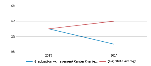 This chart display the percentage of Asian students in Graduation Achievement Center Charter High School and the percentage of Asian public school students in Georgia by year, with the latest 2013-14 school year data.