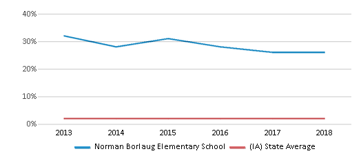This chart display the percentage of Asian students in Norman Borlaug Elementary School and the percentage of Asian public school students in Iowa by year, with the latest 2017-18 school year data.