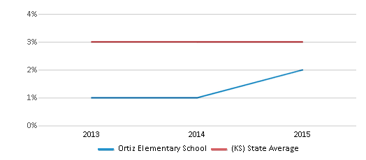 This chart display the percentage of Asian students in Ortiz Elementary School and the percentage of Asian public school students in Kansas by year, with the latest 2014-15 school year data.