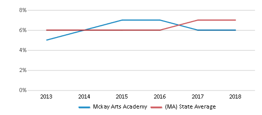 This chart display the percentage of Asian students in Mckay Arts Academy and the percentage of Asian public school students in Massachusetts by year, with the latest 2017-18 school year data.