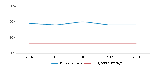 This chart display the percentage of Asian students in Ducketts Lane and the percentage of Asian public school students in Maryland by year, with the latest 2017-18 school year data.