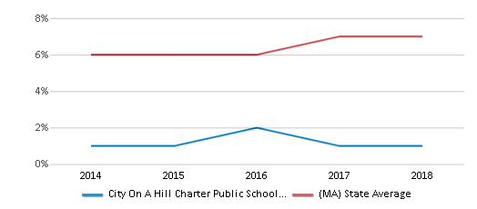 This chart display the percentage of Asian students in City On A Hill Charter Public School Dudley Square and the percentage of Asian public school students in Massachusetts by year, with the latest 2017-18 school year data.