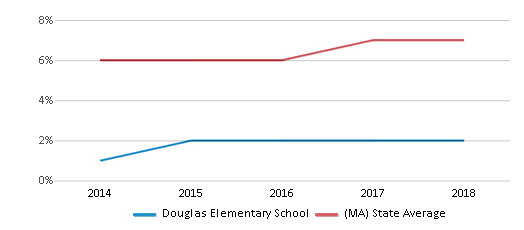 This chart display the percentage of Asian students in Douglas Elementary School and the percentage of Asian public school students in Massachusetts by year, with the latest 2017-18 school year data.