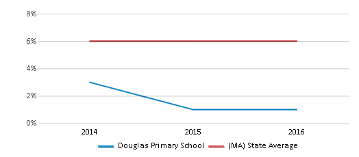 This chart display the percentage of Asian students in Douglas Primary School and the percentage of Asian public school students in Massachusetts by year, with the latest 2015-16 school year data.