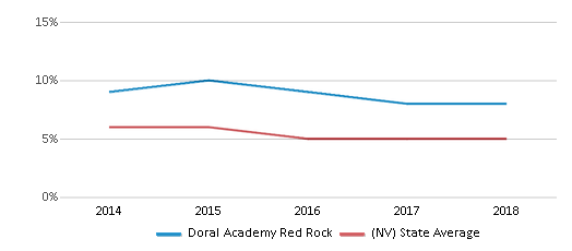 This chart display the percentage of Asian students in Doral Academy Red Rock and the percentage of Asian public school students in Nevada by year, with the latest 2017-18 school year data.