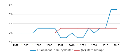 This chart display the percentage of Asian students in Triumphant Learning Center and the percentage of Asian public school students in Arizona by year, with the latest 2017-18 school year data.