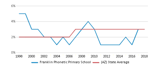 This chart display the percentage of Asian students in Franklin Phonetic Primary School and the percentage of Asian public school students in Arizona by year, with the latest 2017-18 school year data.