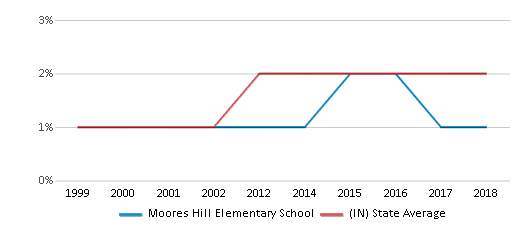 This chart display the percentage of Asian students in Moores Hill Elementary School and the percentage of Asian public school students in Indiana by year, with the latest 2017-18 school year data.