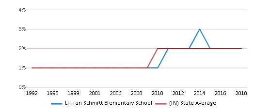 This chart display the percentage of Asian students in Lillian Schmitt Elementary School and the percentage of Asian public school students in Indiana by year, with the latest 2017-18 school year data.
