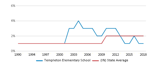 This chart display the percentage of Asian students in Templeton Elementary School and the percentage of Asian public school students in Indiana by year, with the latest 2017-18 school year data.