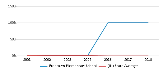 This chart display the percentage of Asian students in Freetown Elementary School and the percentage of Asian public school students in Indiana by year, with the latest 2003-04 school year data.