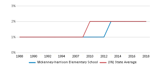This chart display the percentage of Asian students in Mckenney-harrison Elementary School and the percentage of Asian public school students in Indiana by year, with the latest 2017-18 school year data.