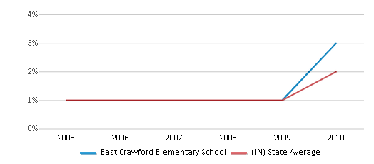 This chart display the percentage of Asian students in East Crawford Elementary School and the percentage of Asian public school students in Indiana by year, with the latest 2009-10 school year data.
