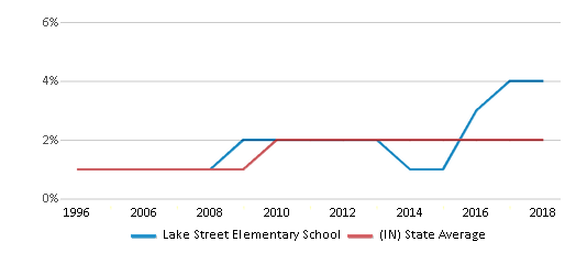 This chart display the percentage of Asian students in Lake Street Elementary School and the percentage of Asian public school students in Indiana by year, with the latest 2017-18 school year data.
