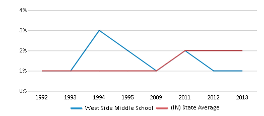 This chart display the percentage of Asian students in West Side Middle School and the percentage of Asian public school students in Indiana by year, with the latest 2012-13 school year data.