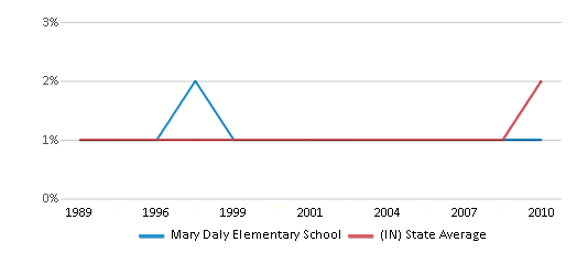 This chart display the percentage of Asian students in Mary Daly Elementary School and the percentage of Asian public school students in Indiana by year, with the latest 2009-10 school year data.