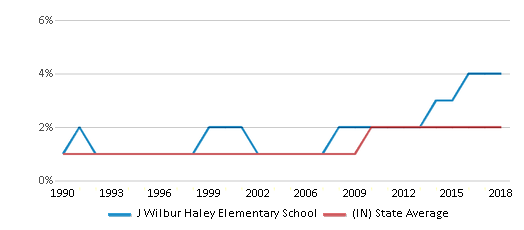 This chart display the percentage of Asian students in J Wilbur Haley Elementary School and the percentage of Asian public school students in Indiana by year, with the latest 2017-18 school year data.