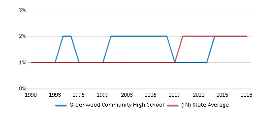 This chart display the percentage of Asian students in Greenwood Community High School and the percentage of Asian public school students in Indiana by year, with the latest 2017-18 school year data.