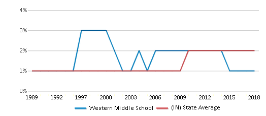 This chart display the percentage of Asian students in Western Middle School and the percentage of Asian public school students in Indiana by year, with the latest 2017-18 school year data.