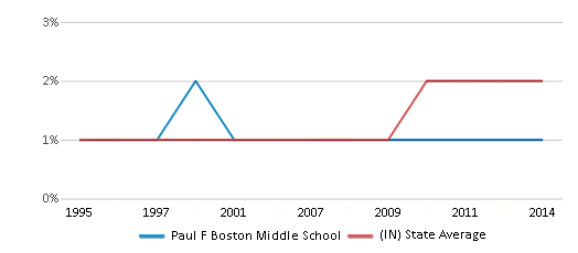 This chart display the percentage of Asian students in Paul F Boston Middle School and the percentage of Asian public school students in Indiana by year, with the latest 2013-14 school year data.