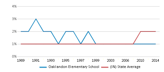 This chart display the percentage of Asian students in Oaklandon Elementary School and the percentage of Asian public school students in Indiana by year, with the latest 2013-14 school year data.