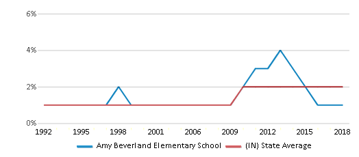 This chart display the percentage of Asian students in Amy Beverland Elementary School and the percentage of Asian public school students in Indiana by year, with the latest 2017-18 school year data.