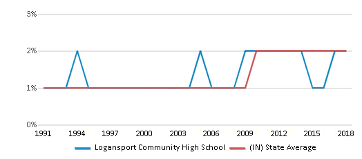 This chart display the percentage of Asian students in Logansport Community High School and the percentage of Asian public school students in Indiana by year, with the latest 2017-18 school year data.