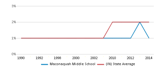 This chart display the percentage of Asian students in Maconaquah Middle School and the percentage of Asian public school students in Indiana by year, with the latest 2013-14 school year data.