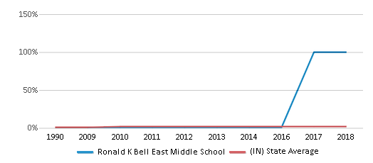 This chart display the percentage of Asian students in Ronald K Bell East Middle School and the percentage of Asian public school students in Indiana by year, with the latest 2015-16 school year data.