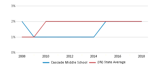This chart display the percentage of Asian students in Cascade Middle School and the percentage of Asian public school students in Indiana by year, with the latest 2017-18 school year data.
