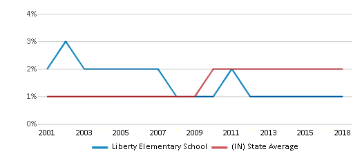 This chart display the percentage of Asian students in Liberty Elementary School and the percentage of Asian public school students in Indiana by year, with the latest 2017-18 school year data.