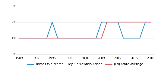 This chart display the percentage of Asian students in James Whitcomb Riley Elementary School and the percentage of Asian public school students in Indiana by year, with the latest 2017-18 school year data.
