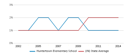 This chart display the percentage of Asian students in Huntertown Elementary School and the percentage of Asian public school students in Indiana by year, with the latest 2013-14 school year data.