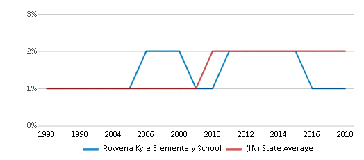 This chart display the percentage of Asian students in Rowena Kyle Elementary School and the percentage of Asian public school students in Indiana by year, with the latest 2017-18 school year data.