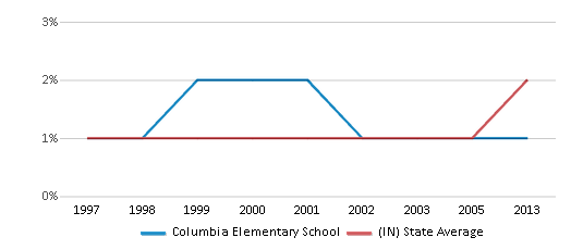 This chart display the percentage of Asian students in Columbia Elementary School and the percentage of Asian public school students in Indiana by year, with the latest 2012-13 school year data.