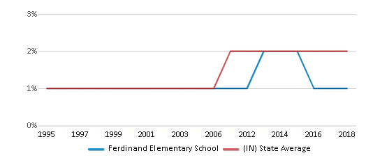 This chart display the percentage of Asian students in Ferdinand Elementary School and the percentage of Asian public school students in Indiana by year, with the latest 2017-18 school year data.