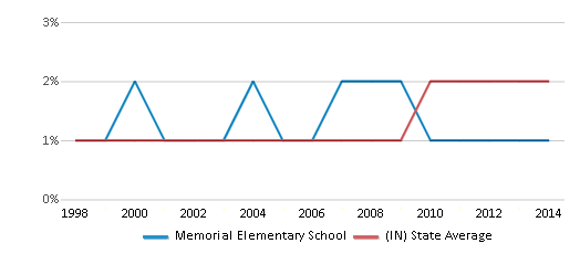This chart display the percentage of Asian students in Memorial Elementary School and the percentage of Asian public school students in Indiana by year, with the latest 2013-14 school year data.